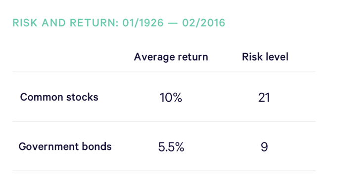 A figure on average risk and return from Common Stocks and Government Bonds, 1926-2016