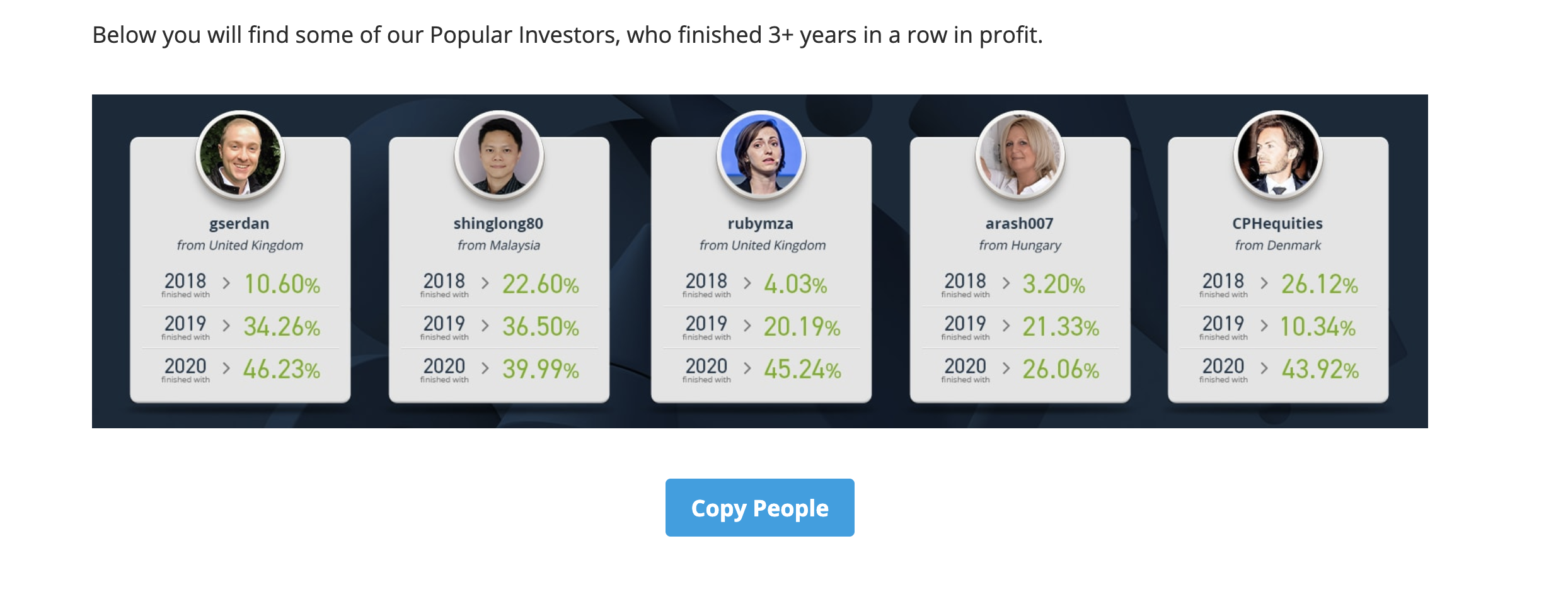 Screenshot from etoro.com highlighting some of the popular investors with the highest percent return over the last three years. All of these traders are available to copy through the app.