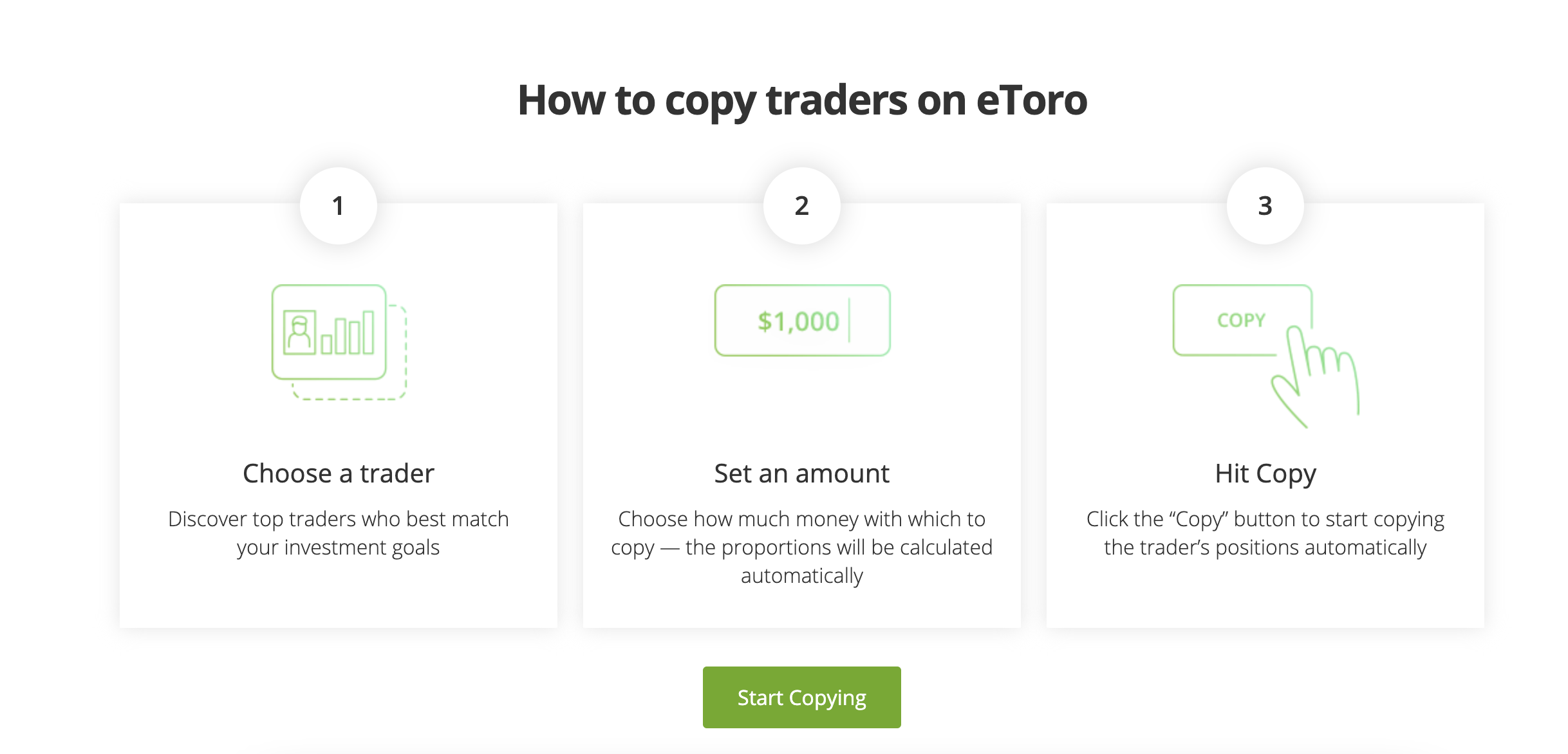 """A screenshot from etoro.com explaining how to use the copy trader tool on the platform. First you choose a trader, then you set an amount (proportions based on the copy trader's choices are calculated automatically for you), and then you click """"copy."""" Everything is done automatically through the app, so you don't have to worry about studying the markets."""
